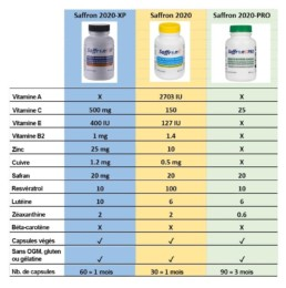 Comparaison des produits Saffron